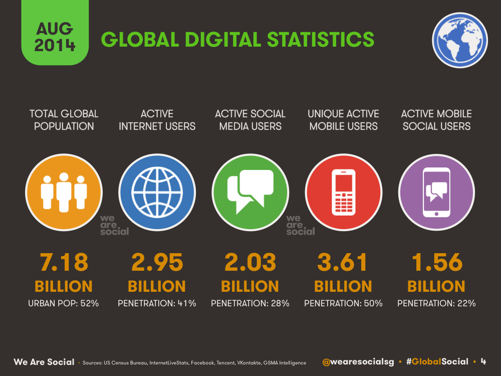 The globalization consumption of digital media