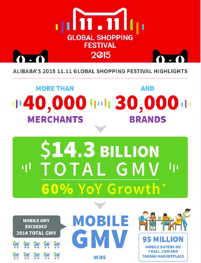 Alibaba l'infographie officielle du 11/11/2015.