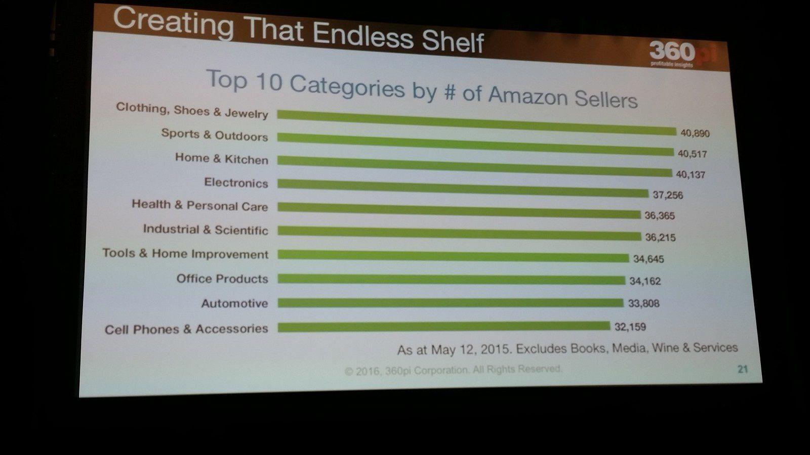 Le meilleur des conf' du NRF 2016 : # 1 ce qu'il faut apprendre d'Amazon!