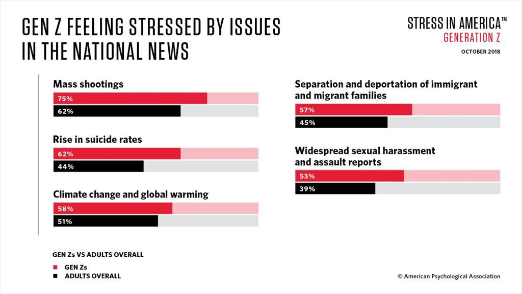 Generation stress (c) American Psychological Association.
