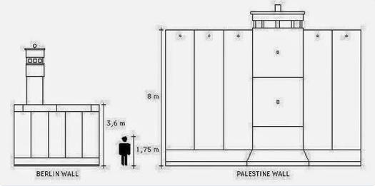 Comparaison de deux murs de séparation : celui de Berlin à gauche et celui séparant Israêl de la Palestine. Cela ne nécessite pas de commentaires ! (source Bernard Gensane)