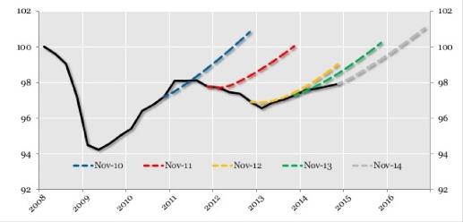 Prévisions du PIB de la zone euro et trajectoire effective (OCDE, 2014)