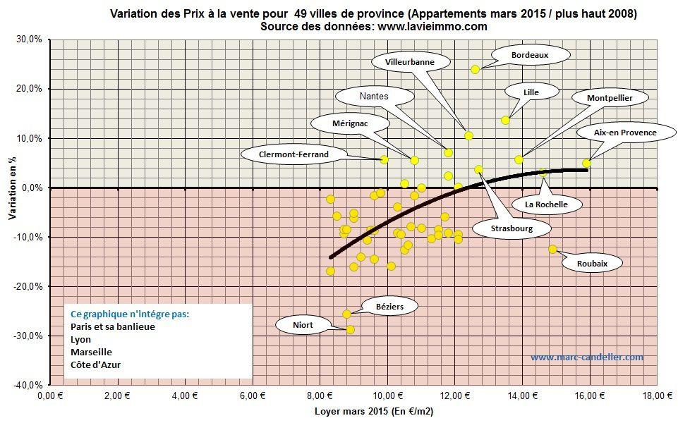 France: le vrai visage de son marché immobilier