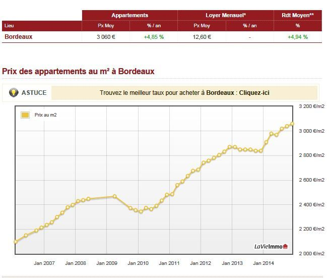 Immobilier le prix des appartements bordeaux blog de for Prix appartement bordeaux