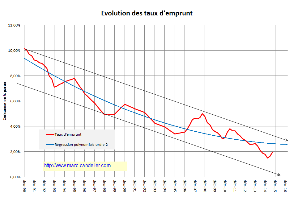 Immobilier : Evolution du ratio Prix/Loyer