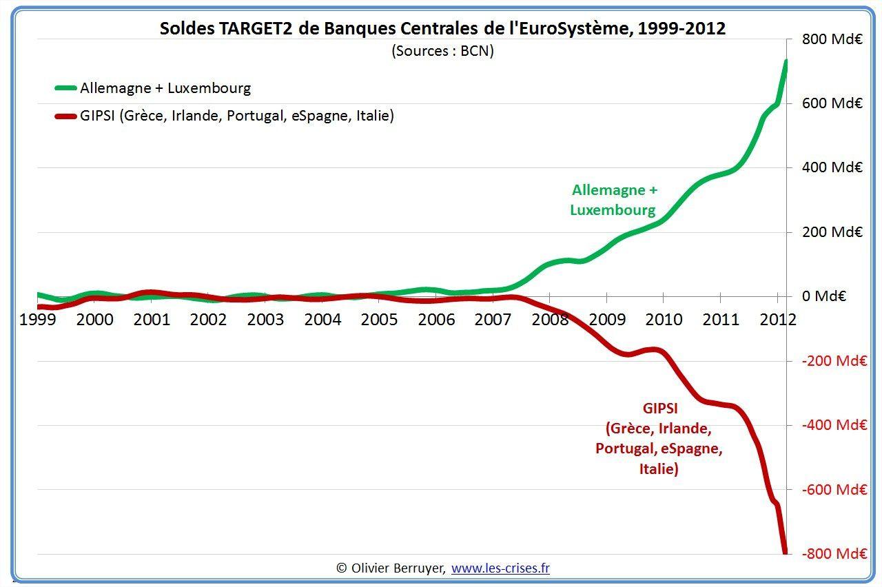 La France doit quitter la zone euro avant le défaut de l'Italie