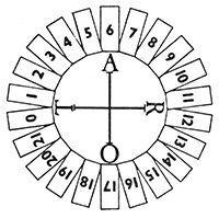Le Tarot et le point de vue maçonnique (1ère partie)