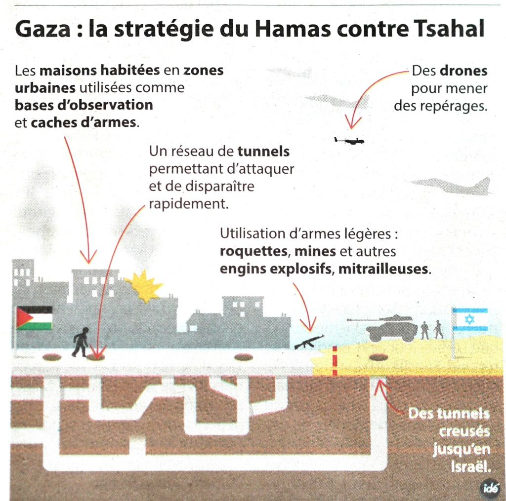 La guerre Hamas-Israël