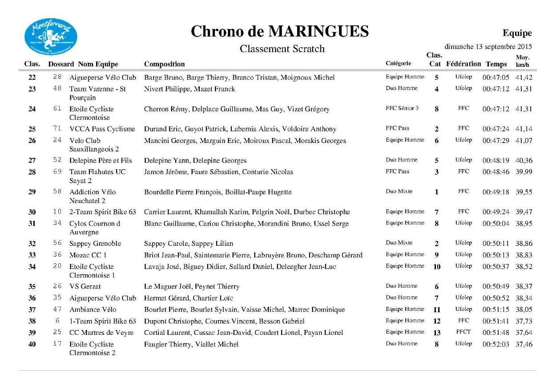 CLM Maringues 2015