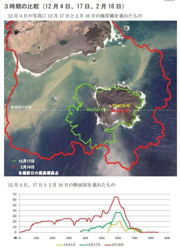 Nishino -shima : evolution of Niijima,  extension and height to 4/12 / in yellow, 11/12 / in green, 16/12 / in red. The highest point is 66 m. asl.