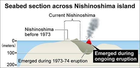 Nishino-shima - la jonction est proche - photo Japan Coast Guards 24.12.2013 / Croquis Asahi Shimbun