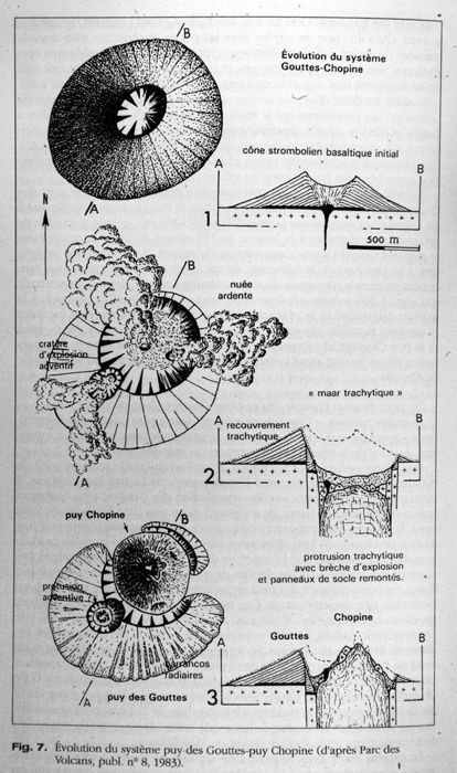 Evolution of the Gouttes-Chopine system - doc . Parc des Volcans publ . 8 / Guide volcanoes in Europe.