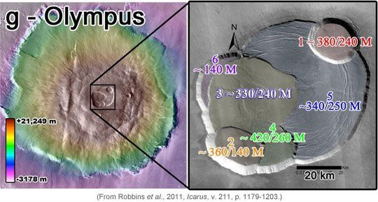 Summit caldera of Olympus Mons - age of their training Ma - Doc. Robbins et al. 2011