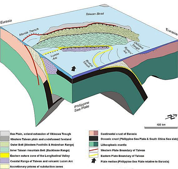Tectonic of the block Taiwan, involving the Eurasian plate and the oceanic plate Philipinnes - doc . Angelier 2001