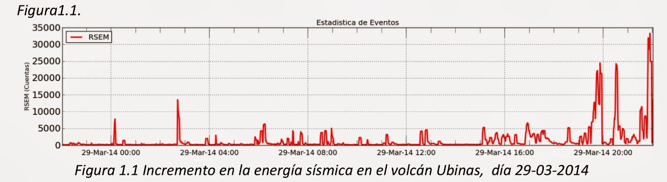 Ubinas - an increase of seismic energy between 22 and 29/03/2014 - doc . INGEMMET OVI / PGI / report 29/03/2014