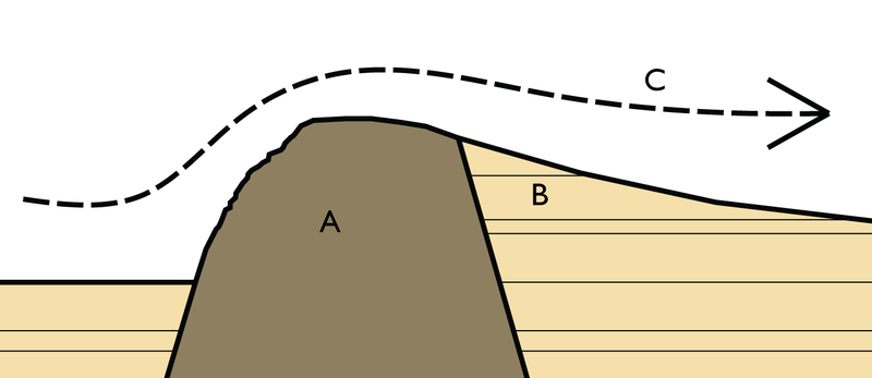 "Scheme of a ""crag and tail "" formation - A: Crag formed by hard volcanic rocks - B : tail formed by sedimentary rocks - C : direction of movement of the glacier - doc . Jonathan Oldenbuck"