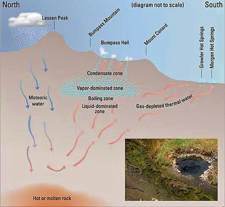The Lassen hydrothermal system - different areas - doc . U.S. Geological Survey Fact Sheet 101-02 -  In the inset, Morgan hot springs, a hot spring.