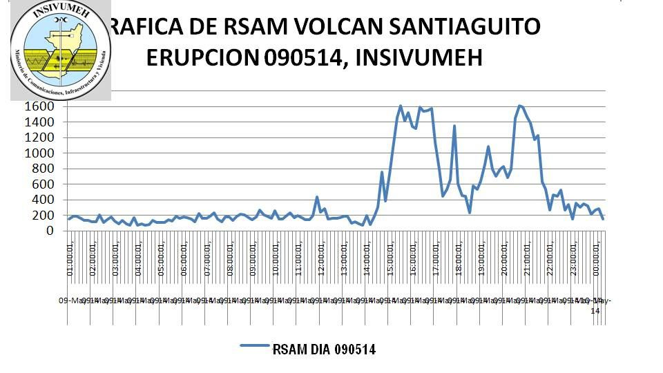 Santiaguito 09.05.02014 - données RSAM (Real-time Seismic-Amplitude Measurement ) - doc. Insivumeh