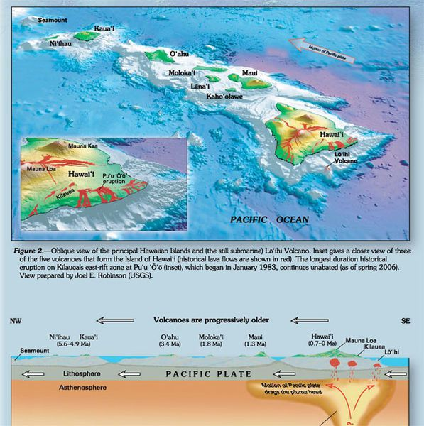 The chain of volcanoes of Hawaii, formed under the action of the hot spot and the movement of the Pacific tectonic plate .
