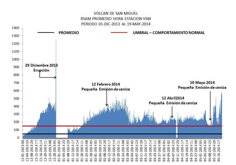 Increased internal vibrations Chaparrastique between 01.12.2013 and 05.19.2014 - Doc. SNET / MARN