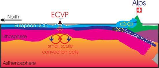Modèle géodynamique proposé pour l'origine de l'ECVP – la subduction alpine amincit la croûte au niveau des soudures Variques dans les pré-Alpes. L'amincissement permet une remontée asthénosphérique et un mouvement de convection à petite échelle sous le graben Rhénan – in The European Cenozoic Volcanic Province is not caused by mantle plumes / by R.Meyer & G.Foulger