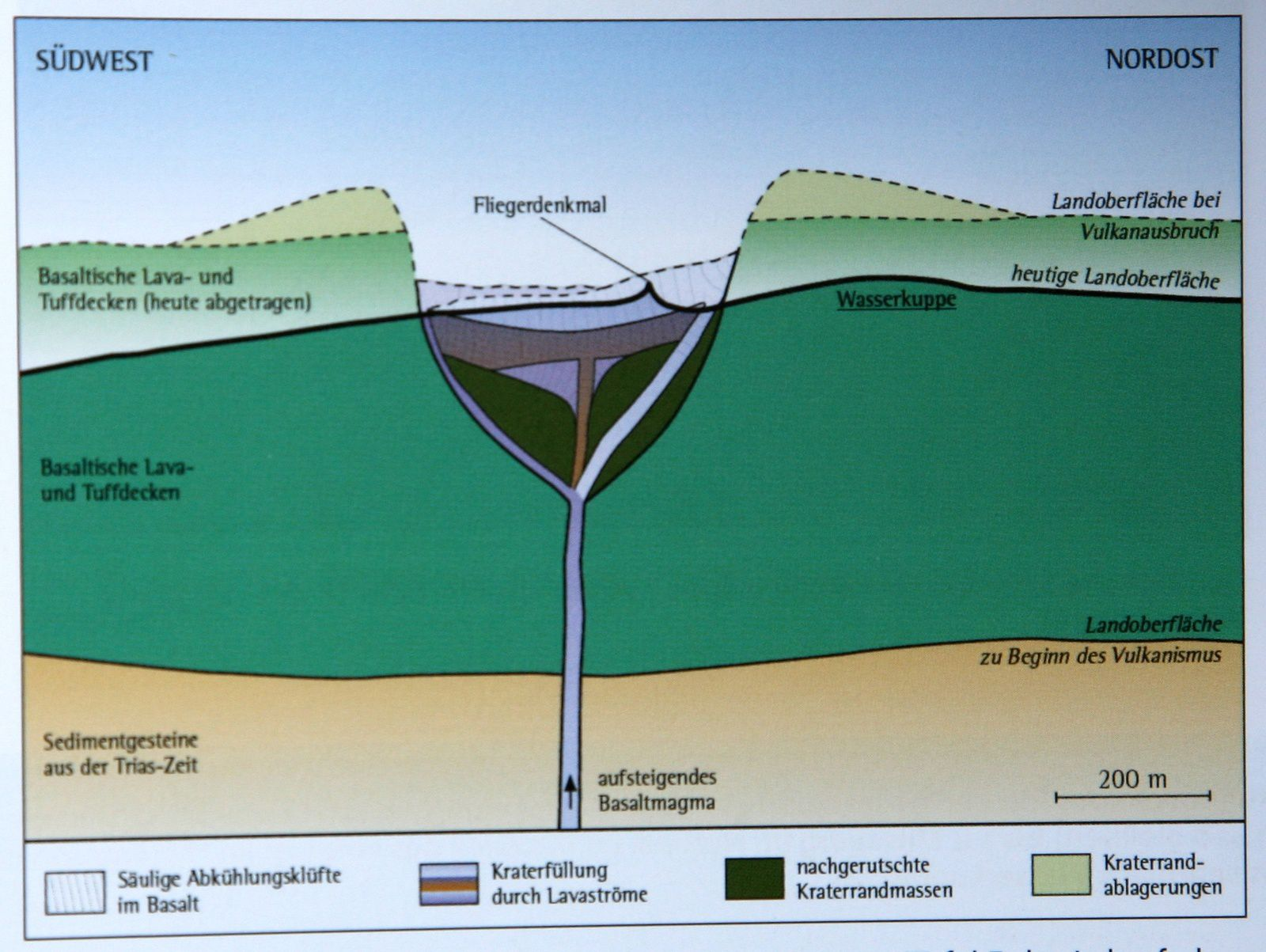 Geological situation of Fliegerdenkmal / Wasserkuppe - the big black line marks the current level - Doc. Die in Hessische Rhön / Geotope im offenen land of fermentation / Hlug.de