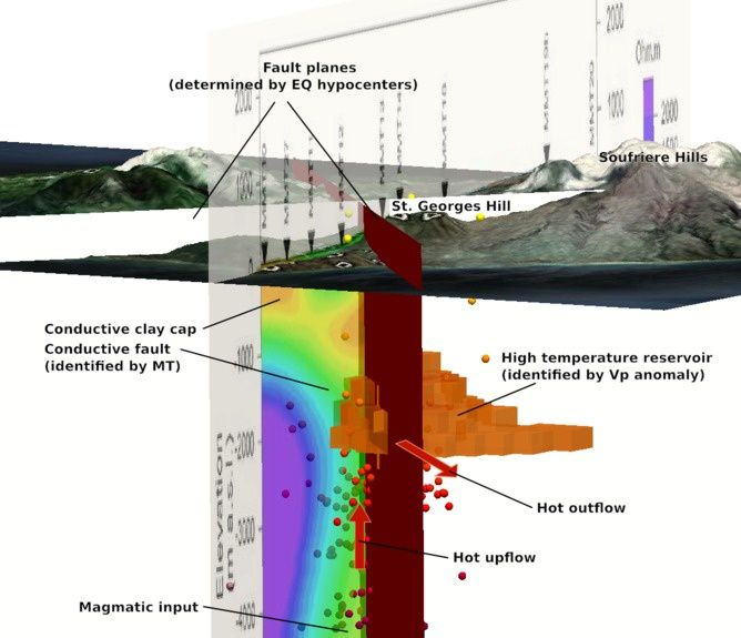 Conceptual model based on survey data to home in on best site for drilling a well. Ryan, Peacock, Shalev, Rugis (2013), Montserrat geothermal system: a 3D conceptual model, Geophys. Res. Lett. doi: 10.1002/grl.50489.