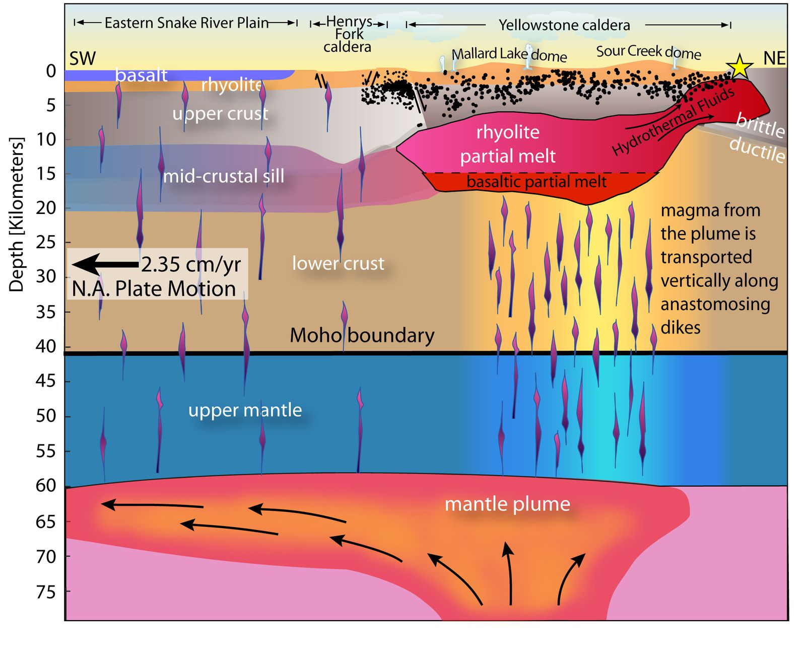 Schematic cross under the Yellowstone / Snake river plain, oriented SW-NE, describing the Yellowstone magma chamber, the rise of magma from the mantle, the move of the tectonic plate above the mantle plume - doc.Farrell et al. / YVO / journal Geophysical Research Letters