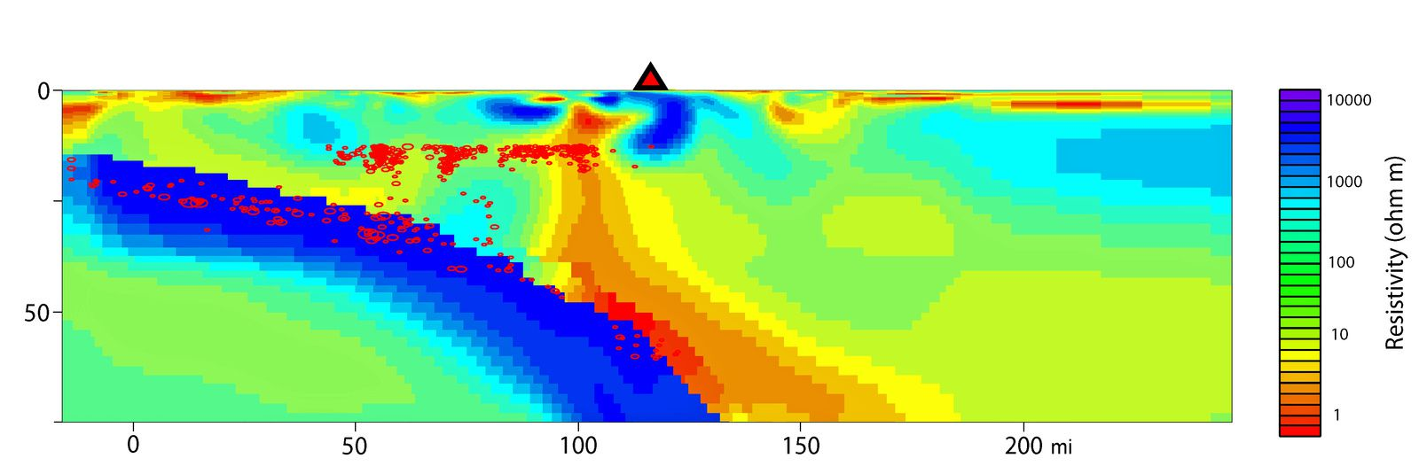 Top image: Mt Rainier and supply plumbing system beneath the volcano (symbolized by a red triangle) - the Juan de Fuca plate subducting in blue - Orange-yellow areas correspond to a higher electrical conductivity (or less resistance .) and report the position of fluids and partial melting rocks - red oval mark the hypocenters of earthquakes - bottom image: position of magnetotelluric sensors in pink / purple and seismic stations in yellow / Photo Credit: Shane McGary R, Woods Hole Oceanographic Institution - a click to enlarge.