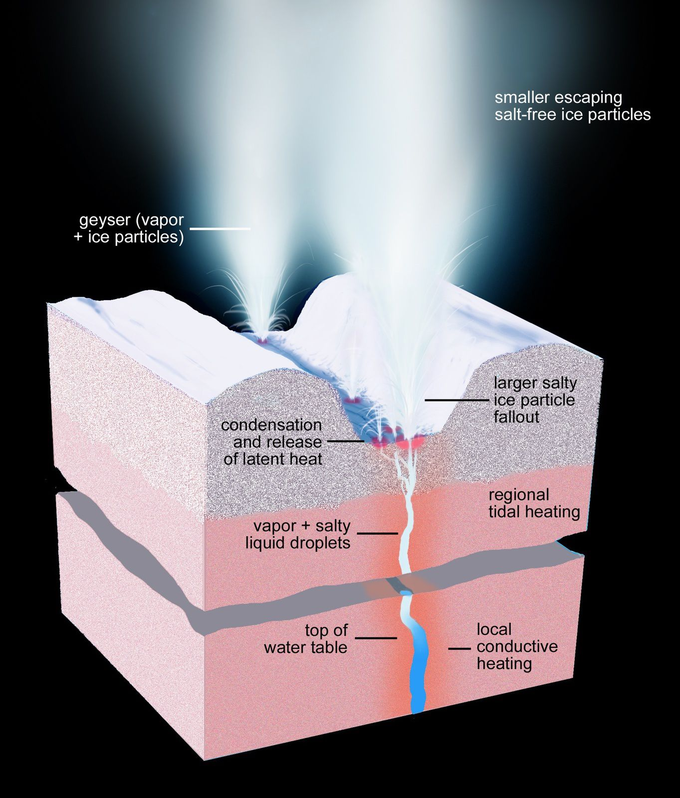 Cut in the ice sheet of  Enceladus above a fracture and active geysers, illustrating the physical and thermal structure and processes under and on the surface of the satellite. - Doc. NASA / JPL-Caltech / Space Science Institute