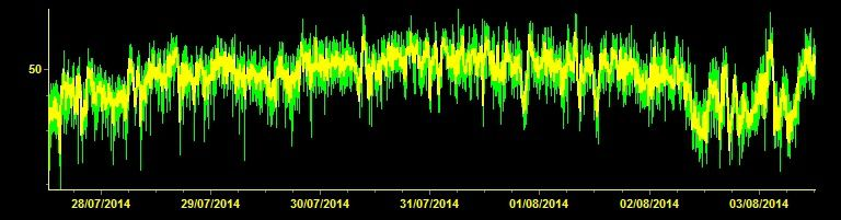 Etna - curve tremor at midday 08/03/2014 - doc. INGV Catania