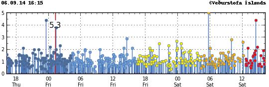 Localisation et magnitude des séismes sur le nord du Vatnajökull / Dyngjujökull - doc. IMO