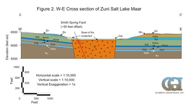 Cross section of Zuni Salt Lake - Doc. GGI