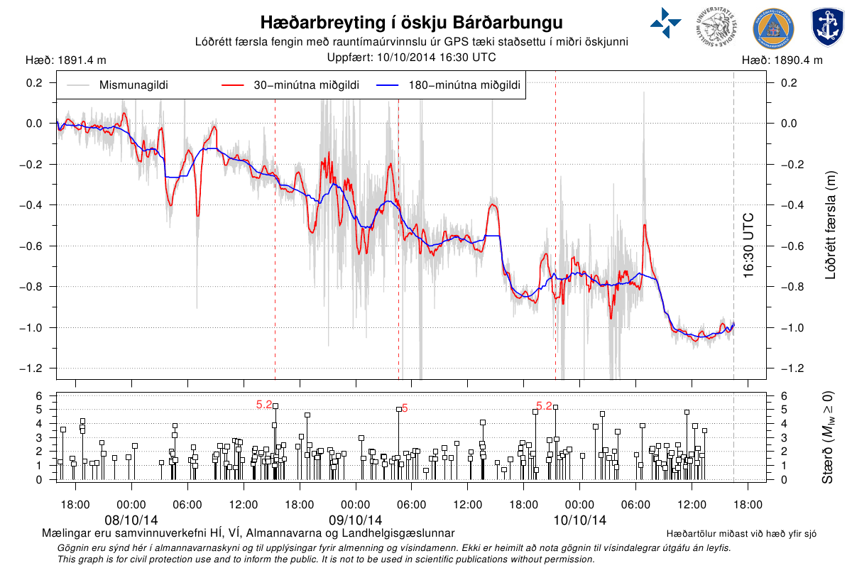 Subsidence of the caldera Bárðarbunga between 8 and 10/10/2014 / earthquake magnitude over the same period - Doc. IES