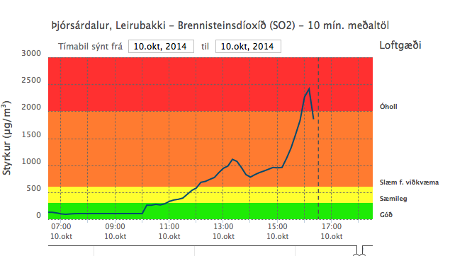 2014.10.10 - rising rates of SO2 to Þjórsárdalur, SE of the eruption, from 11am, with a peak around 16h15 - doc.