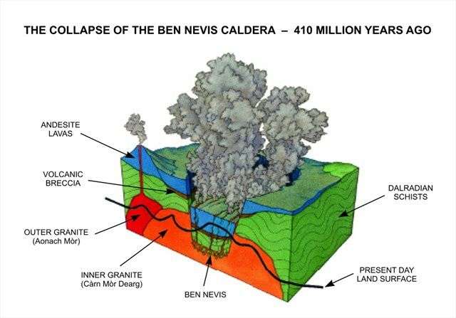 Schematic formation of the caldera of Ben Nevis - the current level after erosion is marked by the black line - Doc. Geocaching.