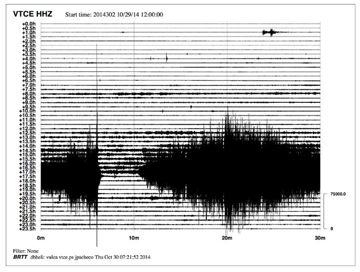 """En haut, activation du niveau d'alerte """"Amarillo Fase 1"""" par le R.S.N.- remarquez l'agrandissement de la bouche éruptive - en bas, diagramme de trémor - doc Ovsicori (Helicorder de la señal sísmica desde el día 29 de octubre a las 6 am hasta el 30 de octubre a las 6 am. El tremor se inició a las 10 am del día 29 y todavía continúa. La mayor amplitud se debe a la erupción entre las 11:10 y las 11:35 pm del 29 de octubre.)"""