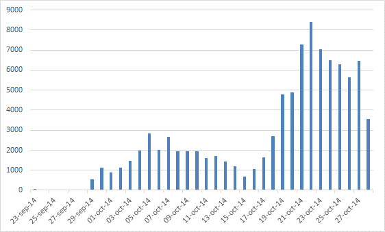 Number of earthquakes in Cerro Negro - Chiles area between September 29 and October 30 - Doc. OVSP-SGC / IG-EPN