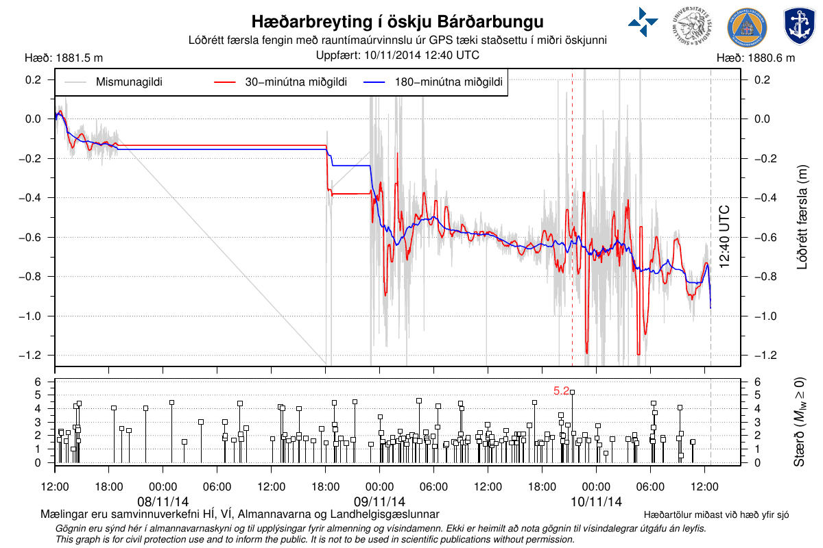 Subsidence of the caldera Bárðarbunga of 8 to 11 November 2014 - Number and magnitude of earthquakes on the same dates - Doc. IES