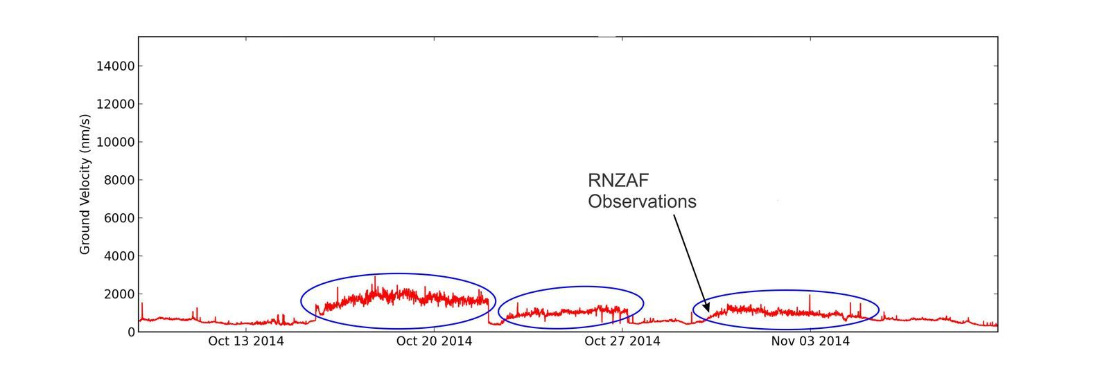Records of three T-wave periods detected in Rarotonga corresponding to the periods of high activity in October 2014 - Doc. GeoNet