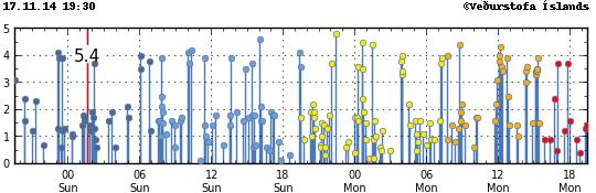 Sismicité dans la zone du Vatnajökull le 17.11.2014 / 19h30 - doc. IMO