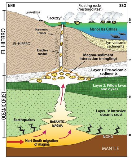Diagram of the magma-sediment interaction in the El Hierro volcano responsible for the specific training of restingolitas proposed in Carracedo & others / 2012 / GVP