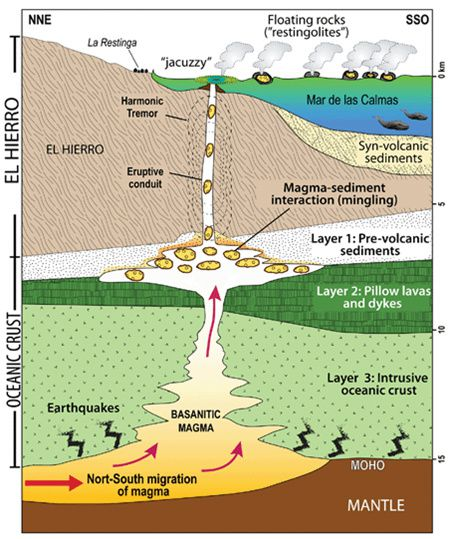 Schéma explicatif de l'interaction magma-sédiments sous le volcan d'El Hierro responsable de la formation spécifique des restingolitas, proposé in Carracedo & others / 2012 / GVP