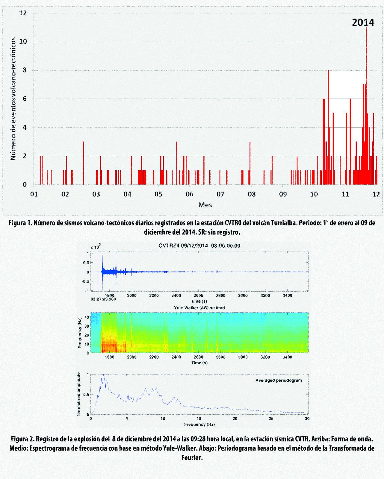 Number of volcano-tectonic earthquakes / graph. top - bottom /Recording of the explosion of 12.08.2014 / 21:28 LT - in relation RSN / Dr Mauricio Mora Fernández
