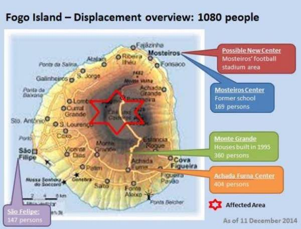 OCHA map with the location of displaced by the eruption of Fogo - doc OCHA 11/12/2014