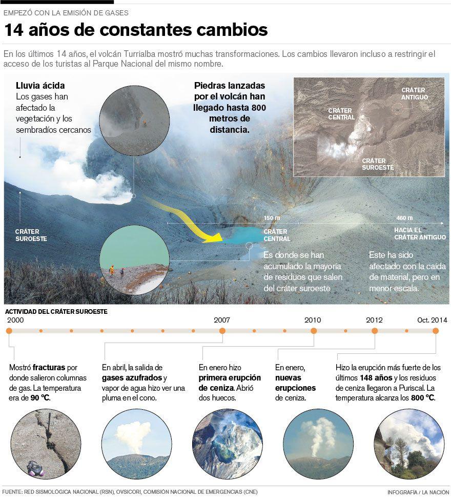 Turrialba - 14 années de changements constants au cratère sud-ouest - doc. RSN / La Nacion