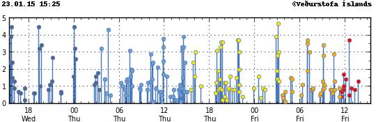 Localisation et magnitude des séismes au Bárðarbunga et à Holuhraun le 23.01.2015 à 15h25 - doc. IMO