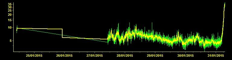 Etna - hausse brutale du trémor le 31.01.2015 - doc. INGV Catania