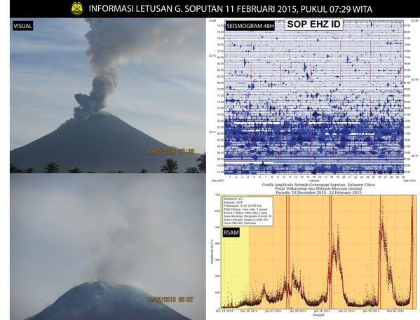 Soputan - 11.02.02015 - à gauche, visuels, à droite, en haut :sismo des dernières 48 heures et en bas : graphique de l'évolution de l'amplitude sismique au fil du temps (RSAM)  - doc. PVMBG
