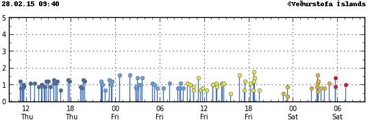 Localisation et magnitude des séismes sur le Vatnajökull le 28.02.2015 à 9h40 - doc. IMO